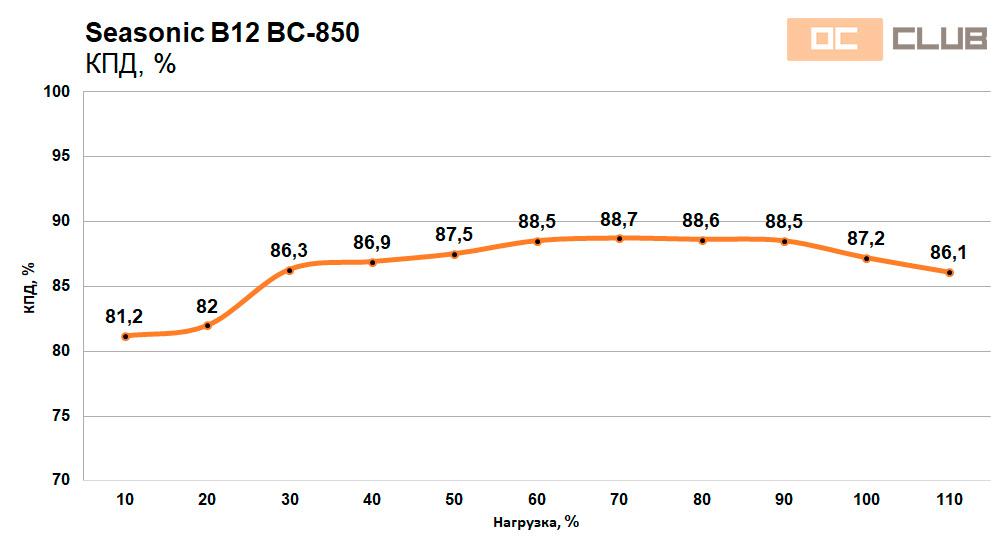 Seasonic B12 BC-750 и BC-850: обзор. «Бронзовый» король?