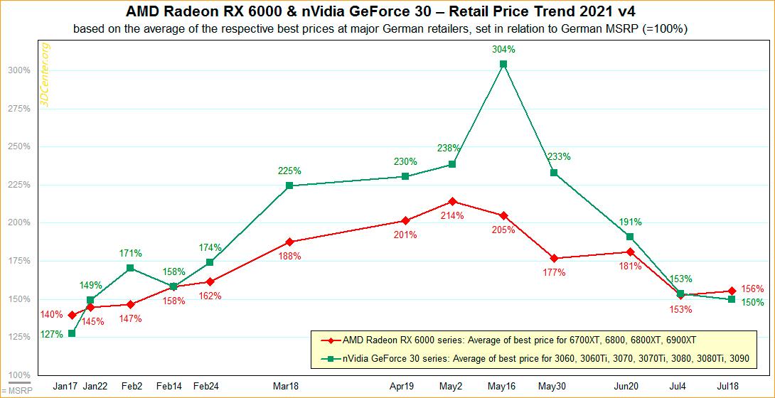 Снижение цен на видеокарты замедлилось