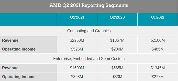 Финансовые результаты AMD за Q2 2021: рекордные $3,85 млрд выручки
