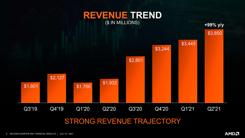 Финансовые результаты AMD за Q2 2021: рекордные