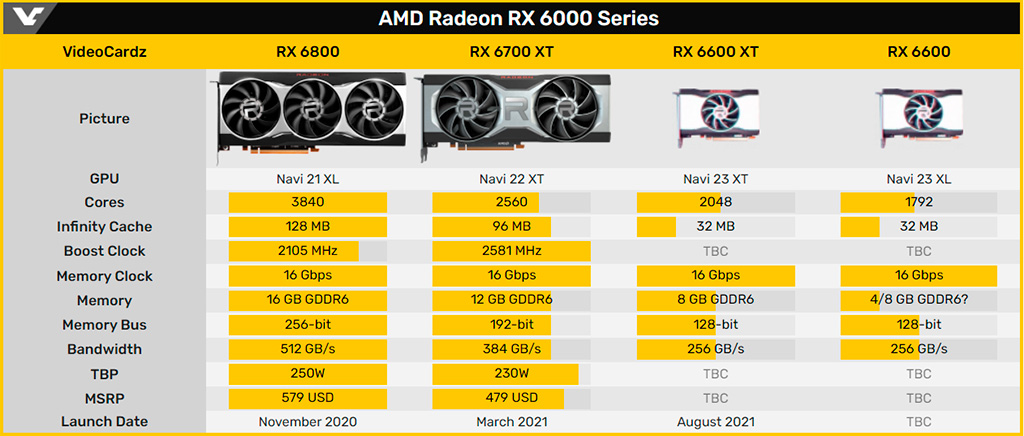 AMD выпустит видеокарты Radeon RX 6600 (XT) 11 августа