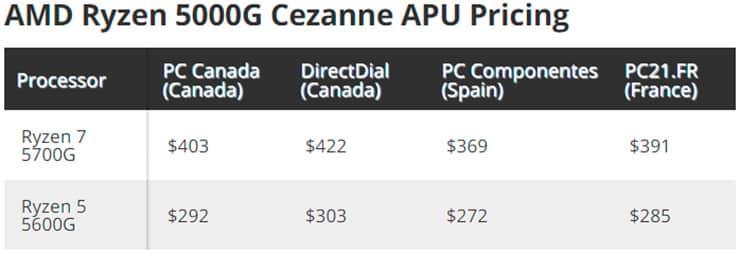 Продажи AMD Ryzen 5000G (Cezanne) фальстартовали