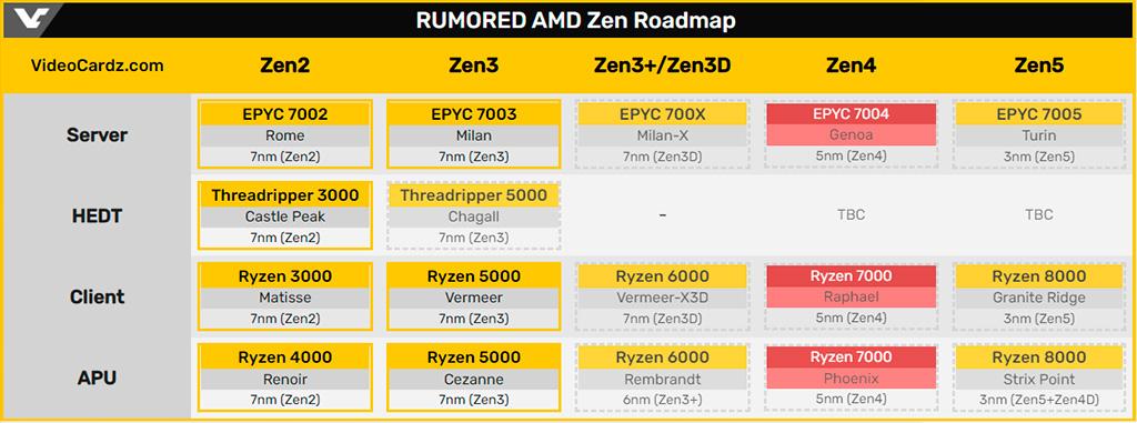 AMD: в следующем году выйдут процессоры Zen 4 и видеокарты RDNA 3