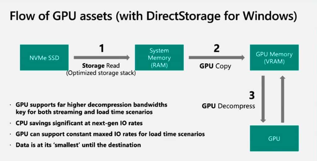 Microsoft DirectStorage будет поддерживаться Windows 10