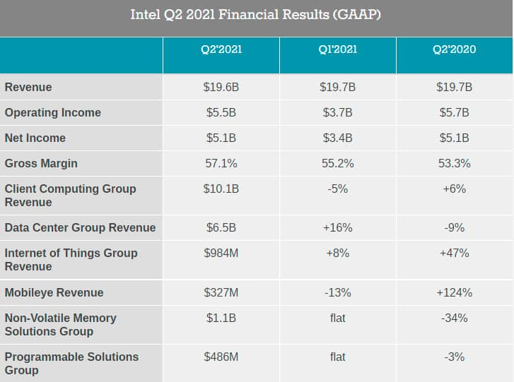 За минувший квартал Intel получила $19,6 млрд выручки