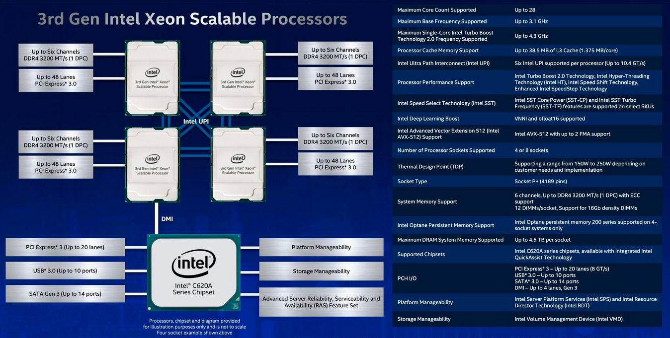 С AMD Ryzen Threadripper Pro посоперничают новые Intel Xeon W-3300