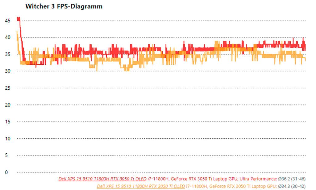 Dell исправила хромающую производительность GeForce RTX 3050 Ti в ноутбуке XPS 15 9510