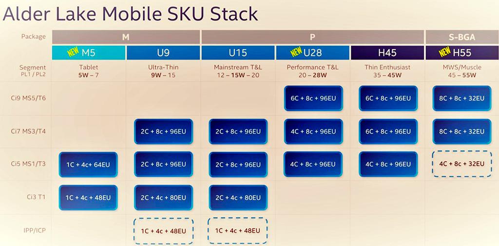 Замечен ноутбук Gigabyte Aorus с памятью DDR5-4800 и процессором Intel Core 12th Gen