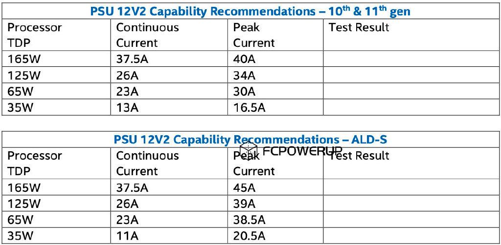 Аппетиты Intel Core 12-го поколения превосходят Core 11th Gen