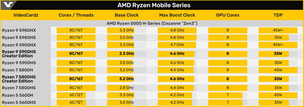 AMD представила мобильные APU Ryzen 9 5900HS и Ryzen 7 5800HS Creator Edition