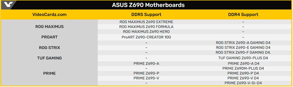 Замечены материнские платы ASUS Z690/LGA1700. C DDR5 работают только топовые модели