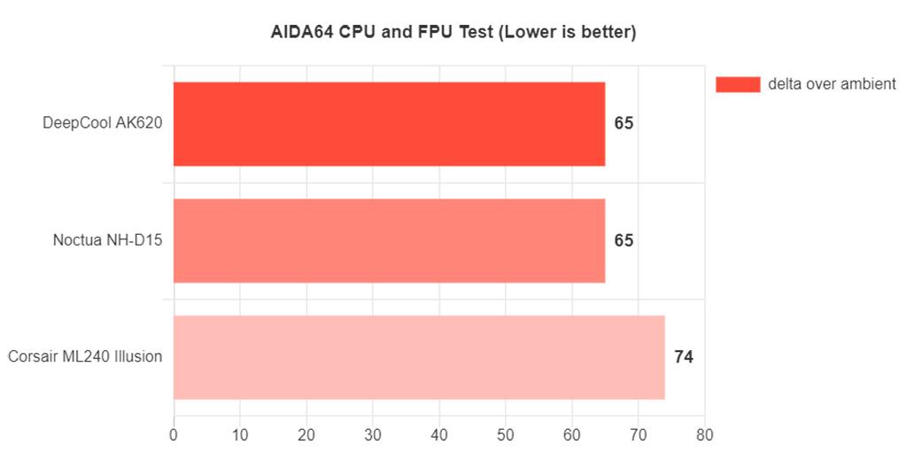 Суперкулер DeepCool AK620 не хуже Noctua NH-D15, но сильно дешевле