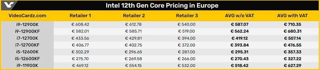 Изучаем предварительные европейские цены Intel Core 12 Gen