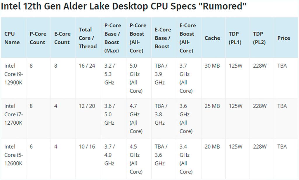 Продажи Intel Core 12-го поколения и материнских плат Z690 стартуют 19 ноября