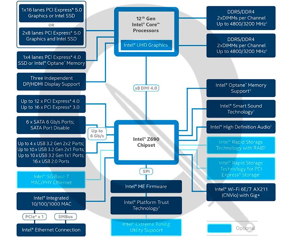 Рассматриваем первое фото чипсета Intel Z690