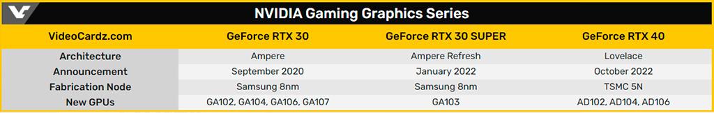 Слухи: GeForce RTX 3000 Super появятся в январе, RTX 4000 – в октябре 2022