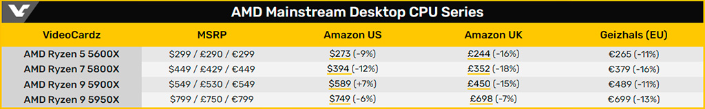 Процессоры AMD Ryzen 5000 дешевеют