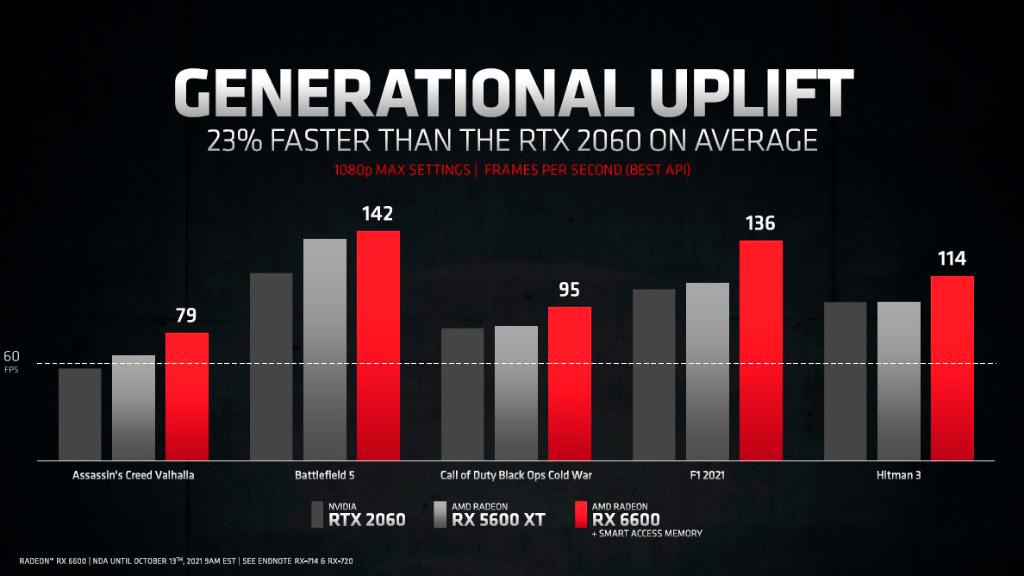 Видеокарта AMD Radeon RX 6600 представлена официально