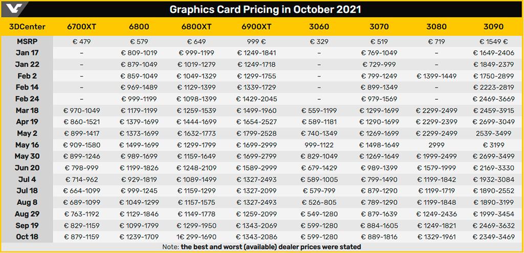 Свежий отчёт состояния рынка видеокарт: карты AMD и NVIDIA продолжают дорожать