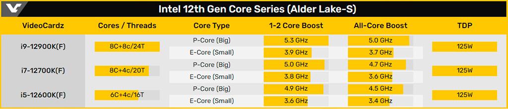 Рассматриваем BOX-версии процессоров Intel Core 12th Gen (Alder Lake-S)