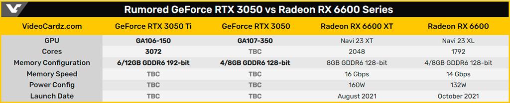 Слух: NVIDIA вернулась к работе над десктопными GeForce RTX 3050 (Ti)