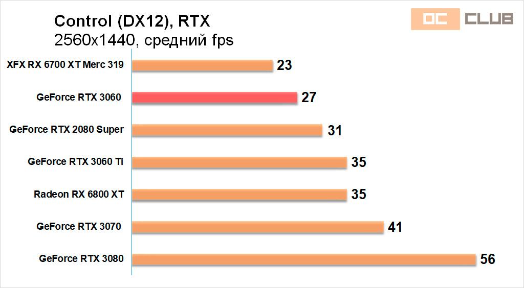XFX Radeon RX 6700 XT Merc 319: обзор. Видеокарта, возглавившая зло